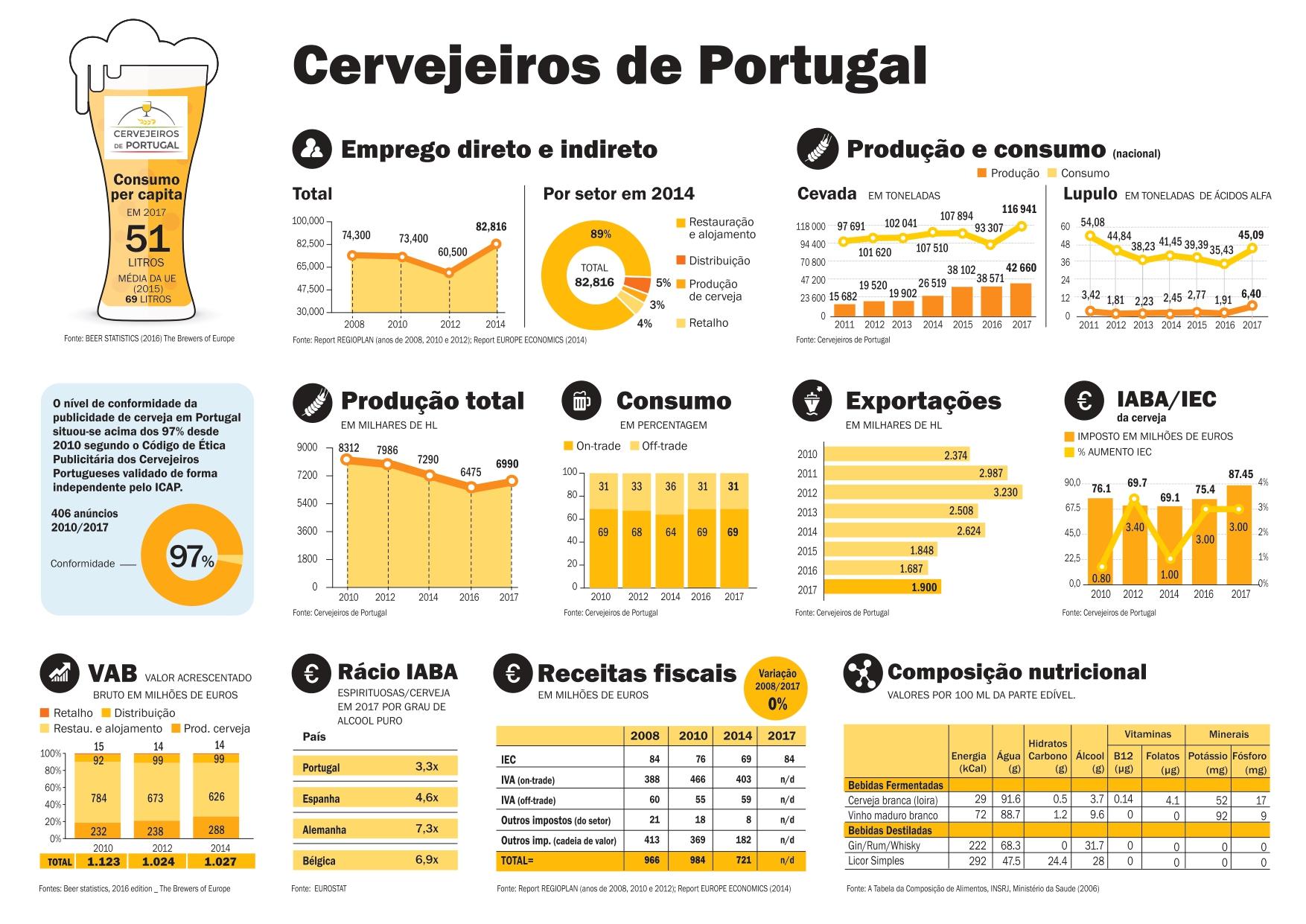 Cervejeiros de Portugal Infografia 2018_page-0001