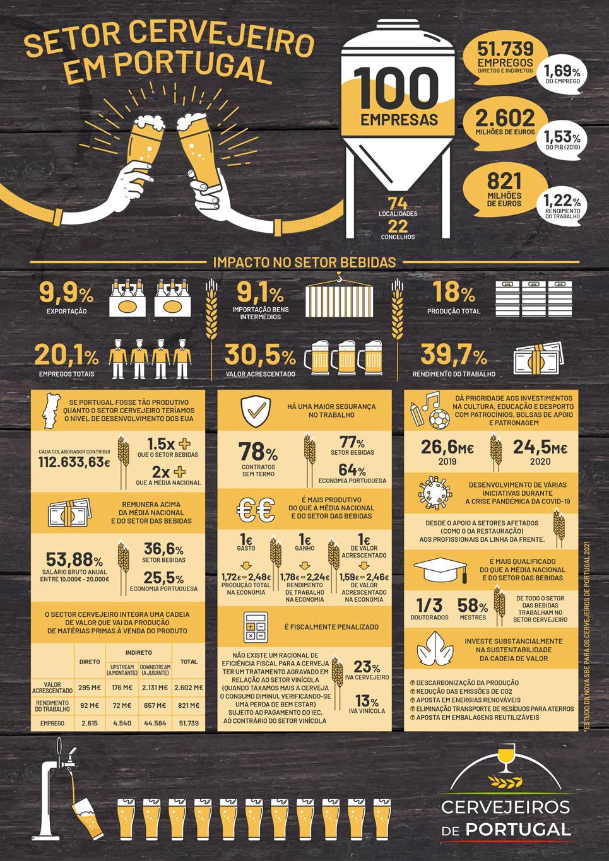 ifográfico setor cervejeiros